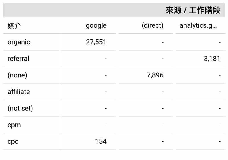 數字資料透視表