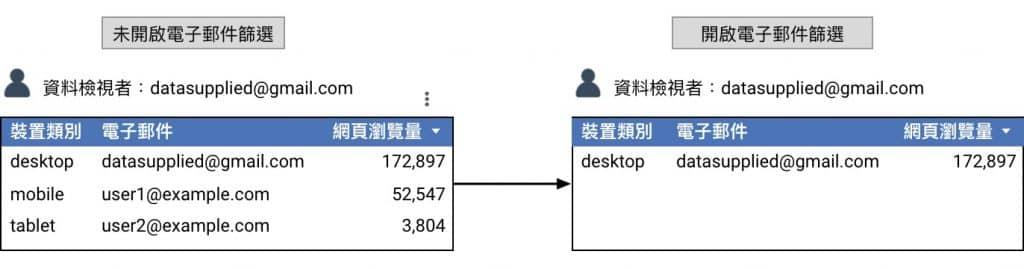 開啟電子郵件篩選功能比較圖