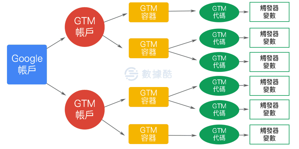 Google Tag Manager 帳戶架構