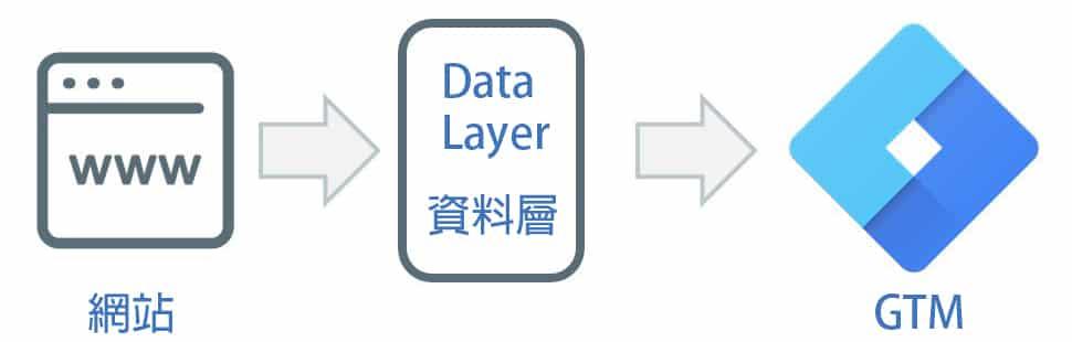 GTM 資料層 運作方式