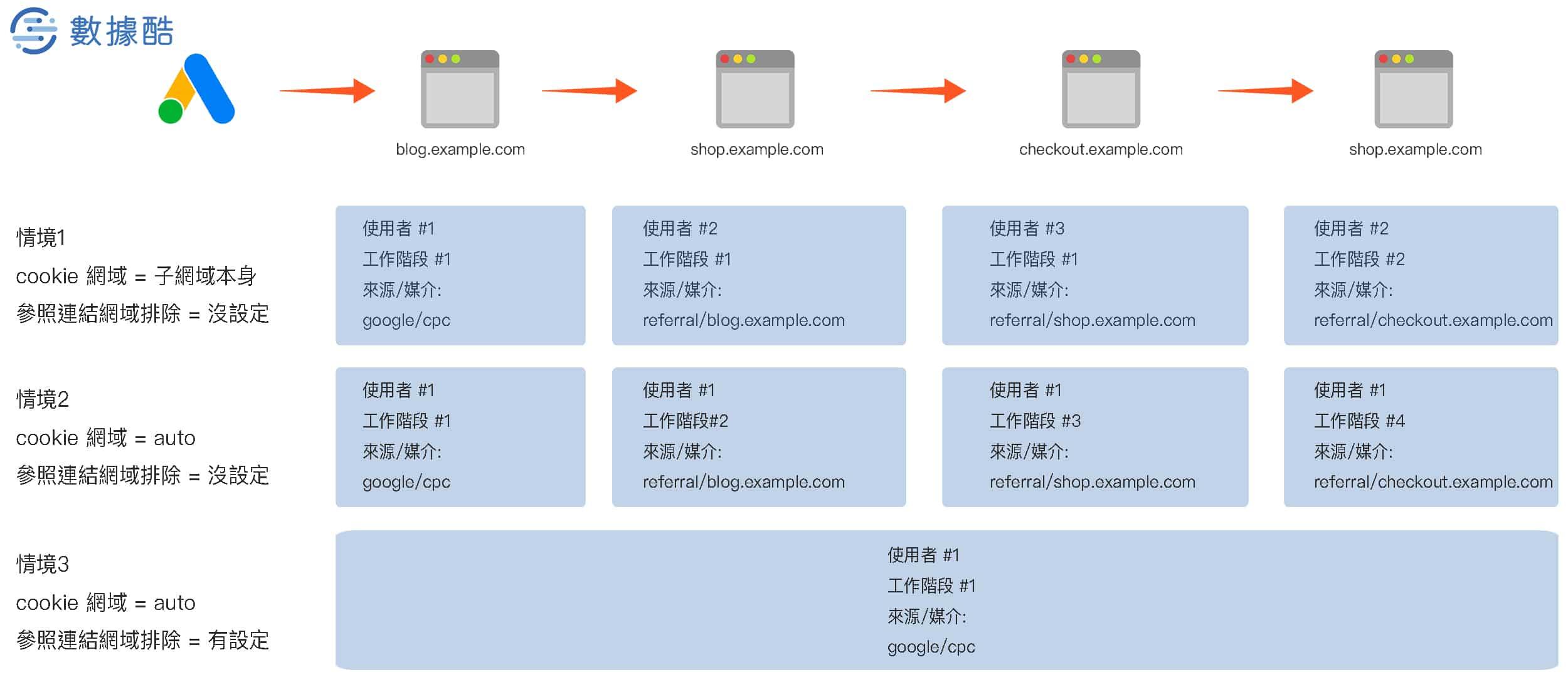 GA 跨 子網域 情境範例解析