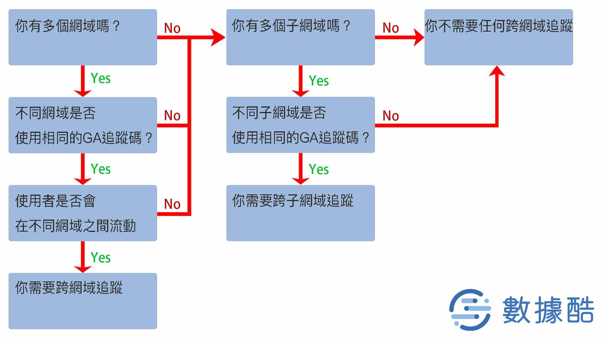 跨網域追蹤流程圖