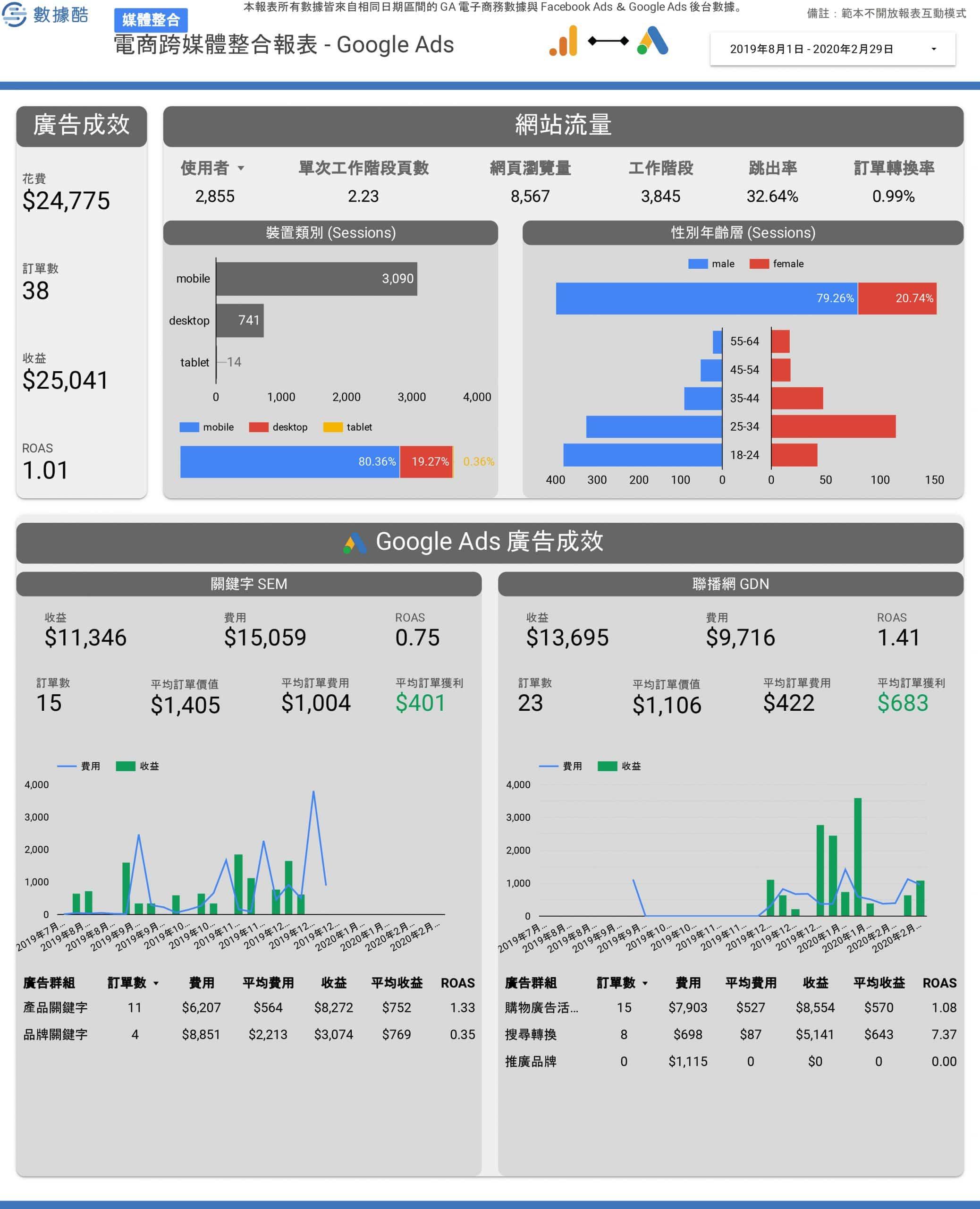 電商跨媒體整合報表範本 (1)-2
