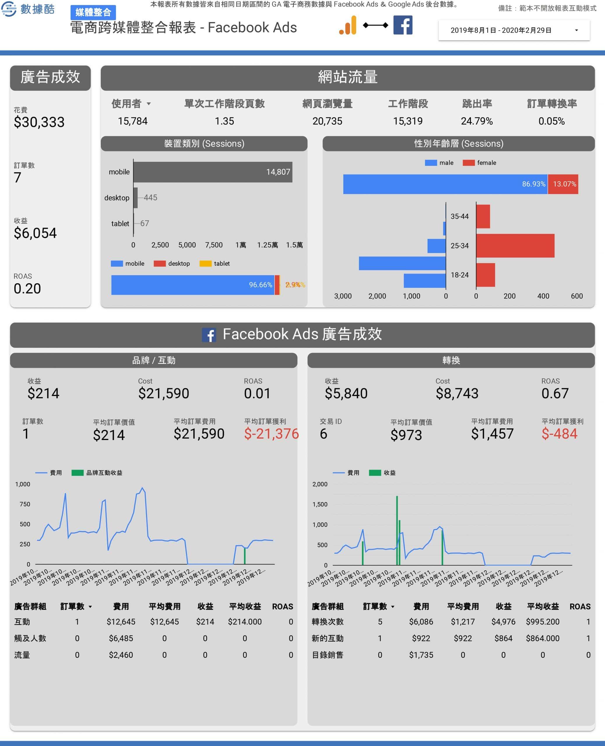 電商跨媒體整合報表範本 (1)-3
