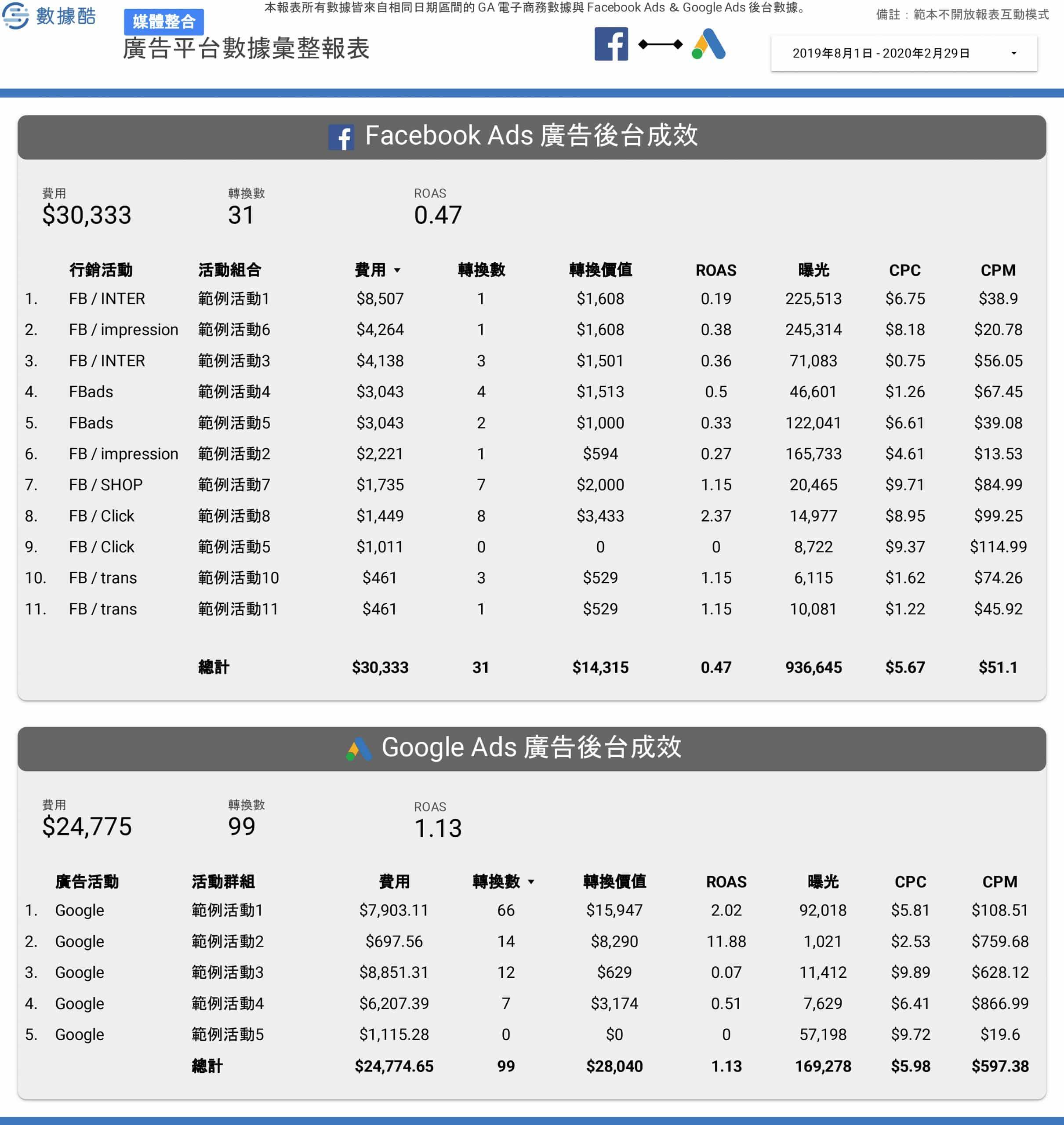 電商跨媒體整合報表範本 (1)-4