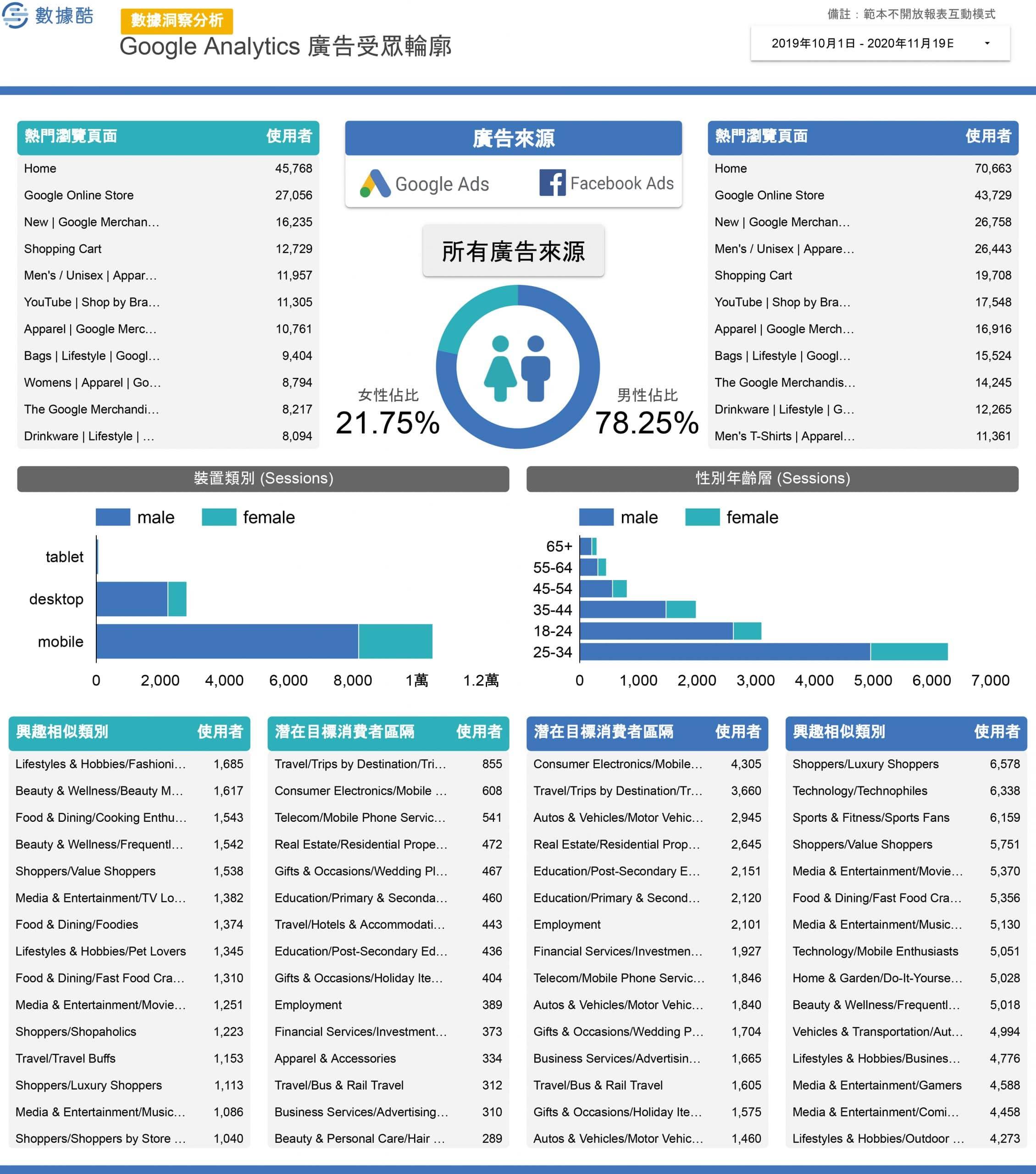 Google_Analytics_常用報表-2