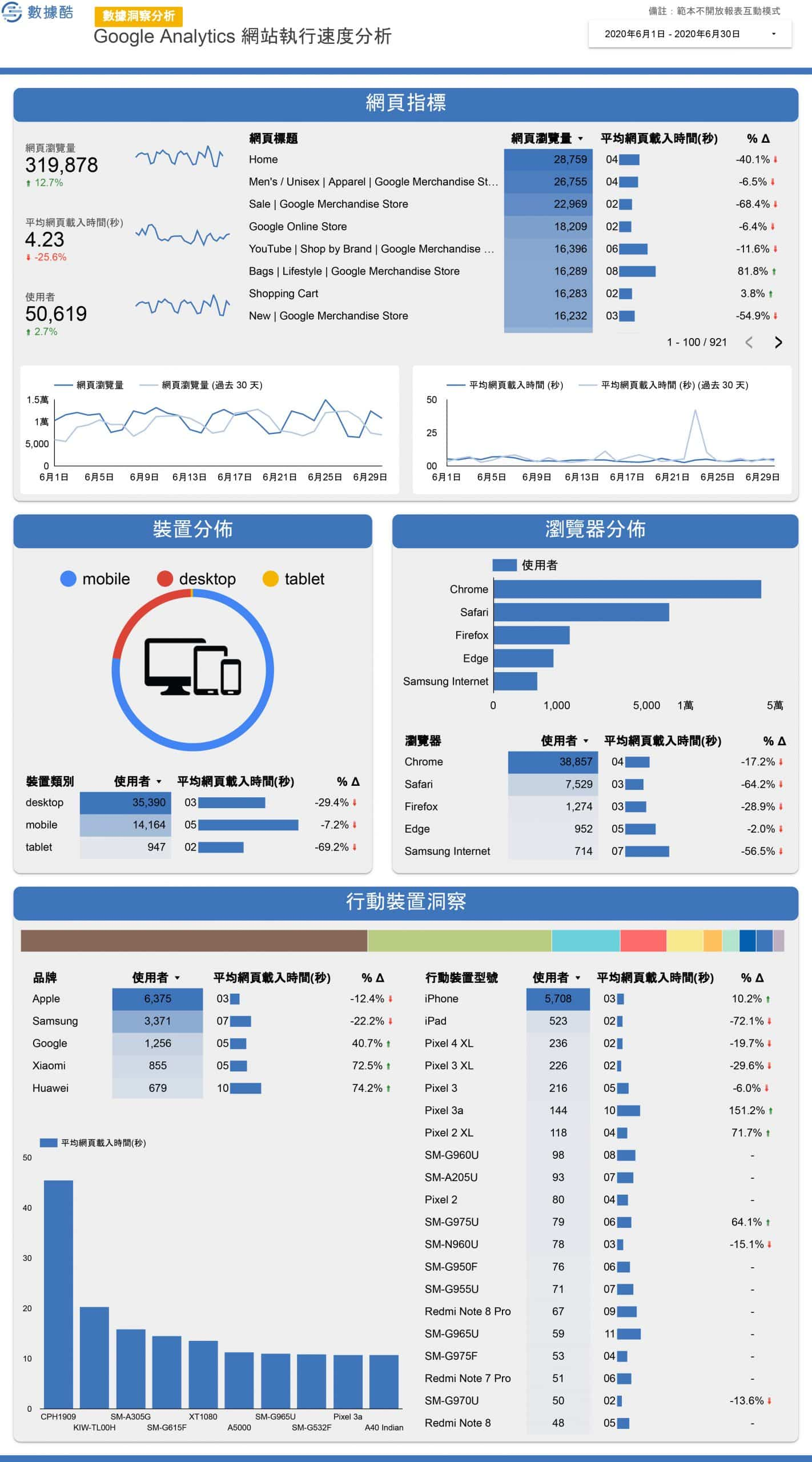 Google_Analytics_常用報表-3