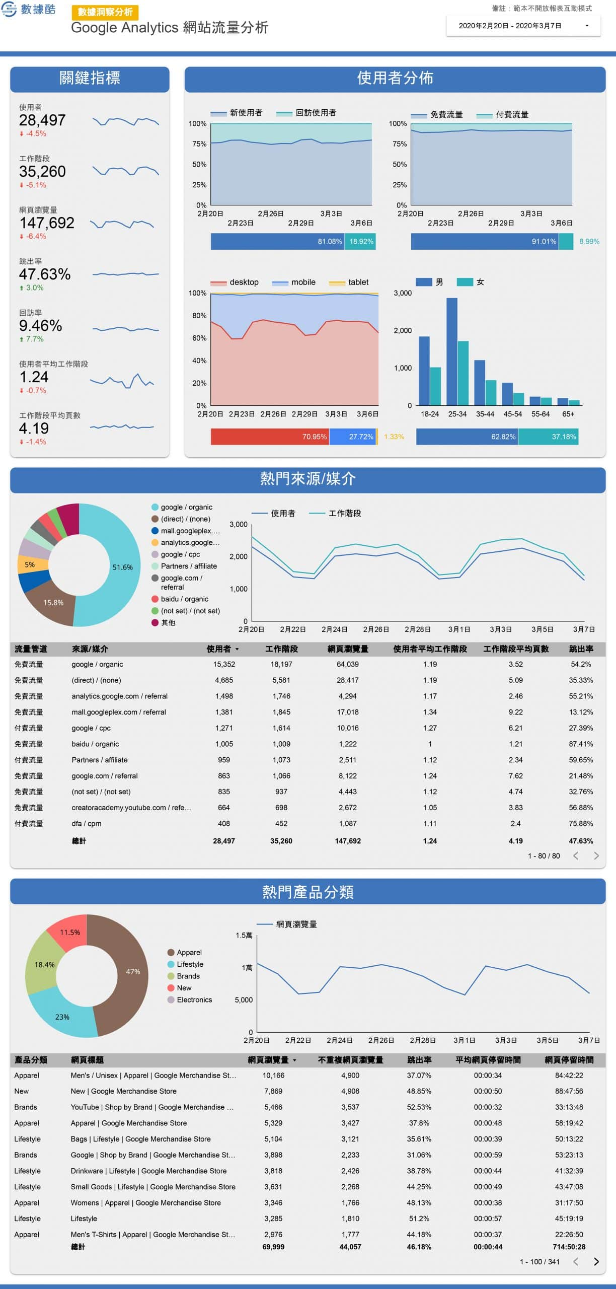 Google_Analytics_常用報表-4