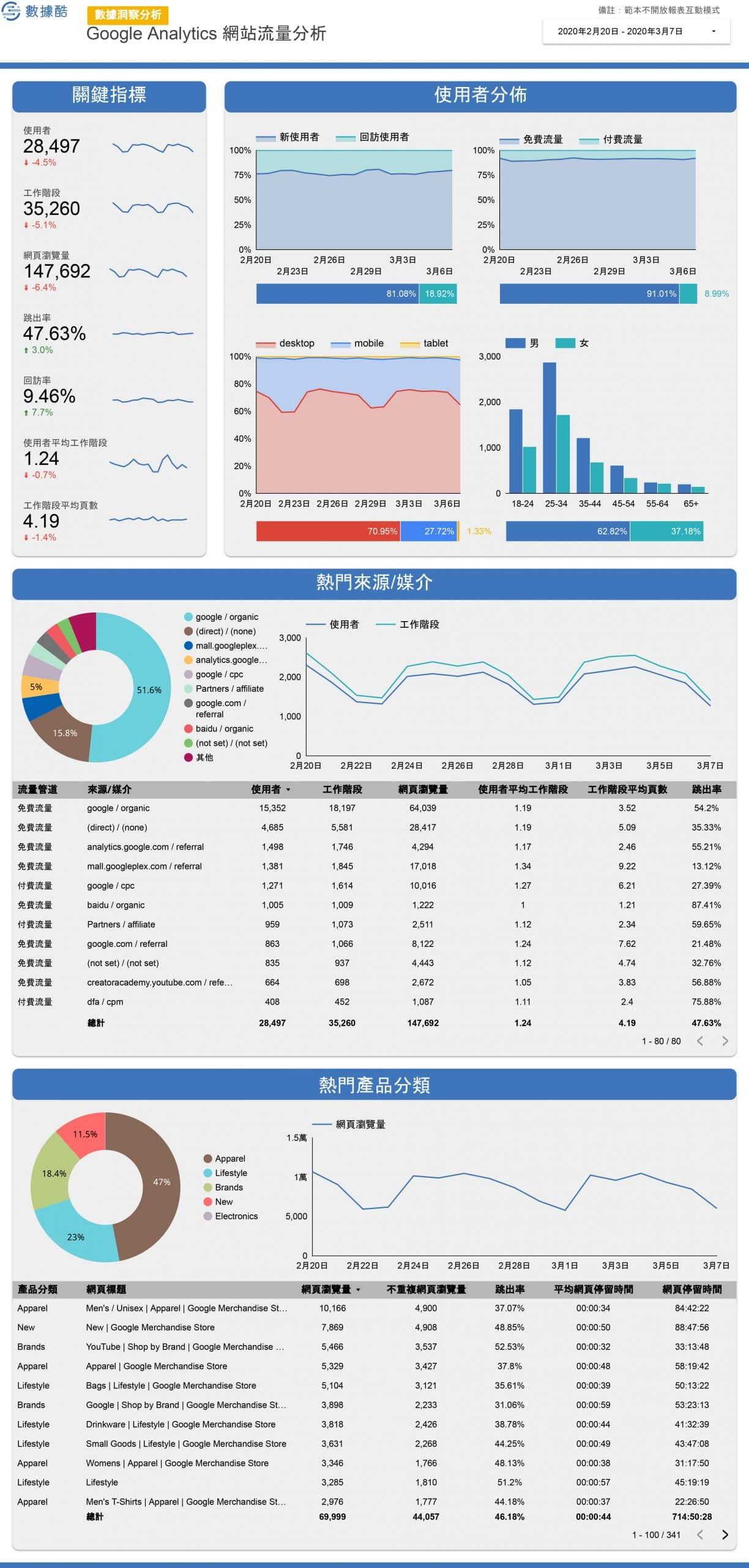 Google_Analytics_常用報表-4