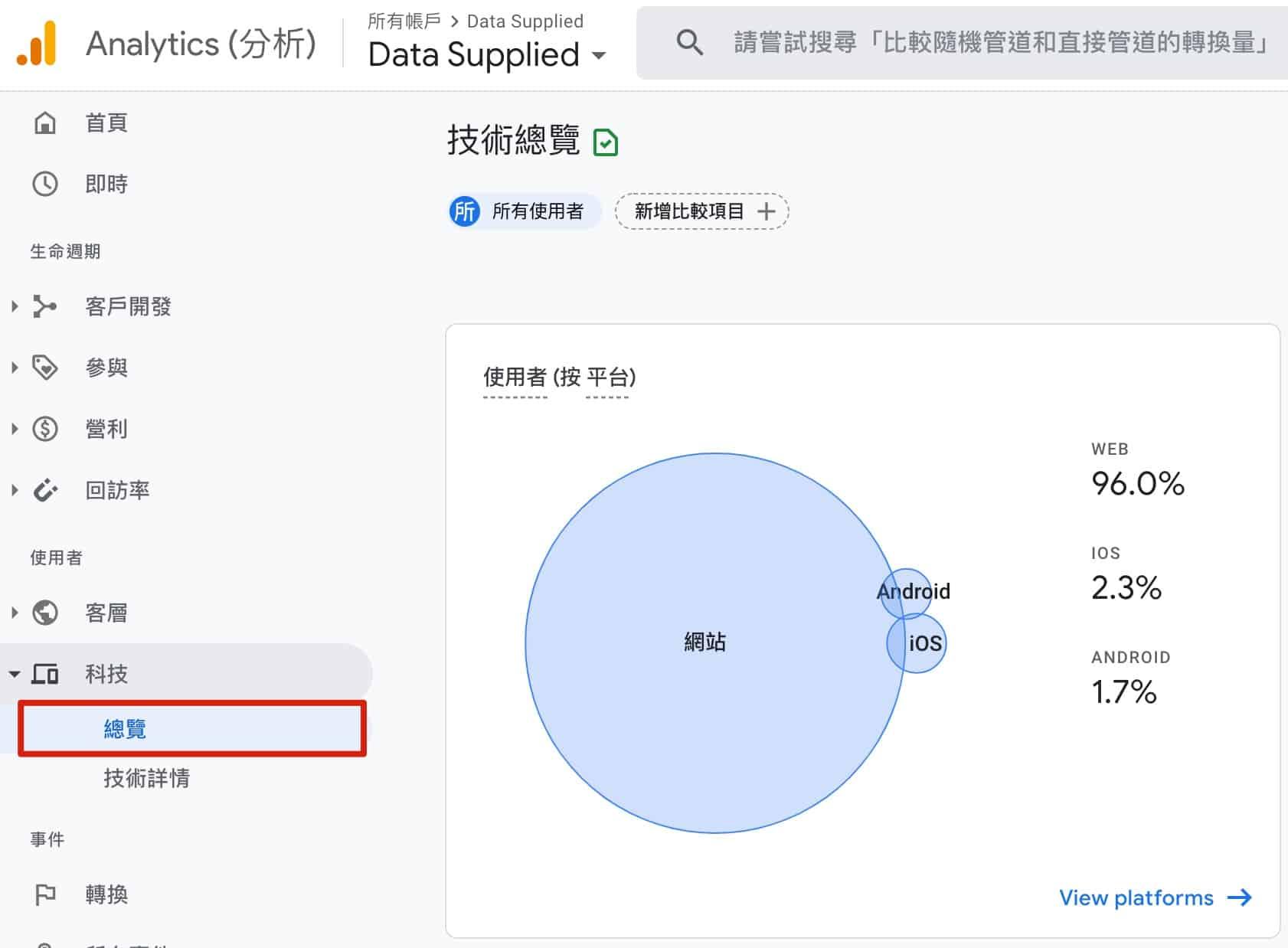GA4 預設報表 - 跨平台使用者報表
