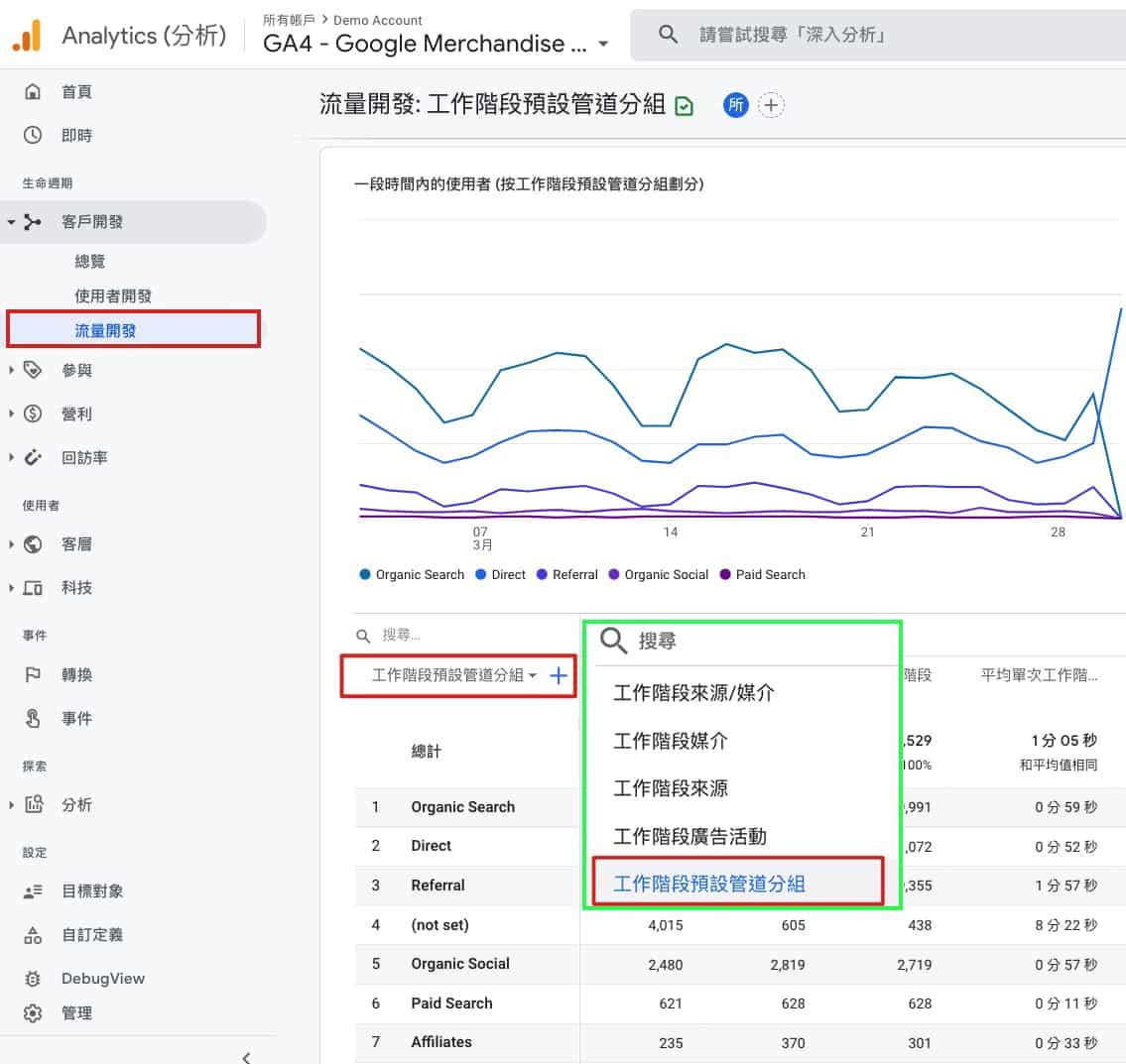 Google Analytics 4 預設報表 預設 管道分組