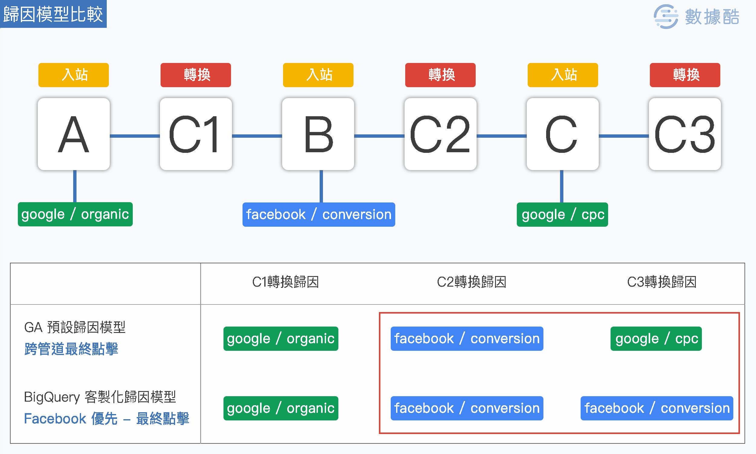 規因模型比較_跨管道最終點擊&Facebook 優先-最終點擊