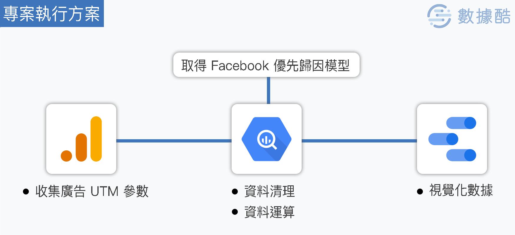 facebook_attribution_model